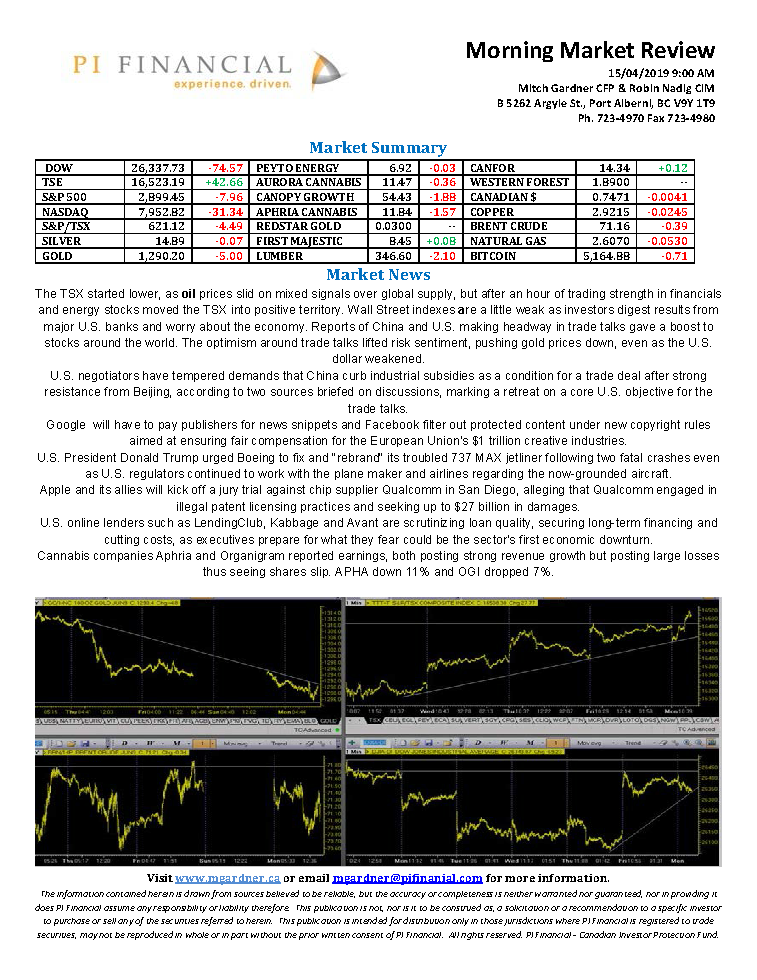 Morning Market Review April 15, 2019.png